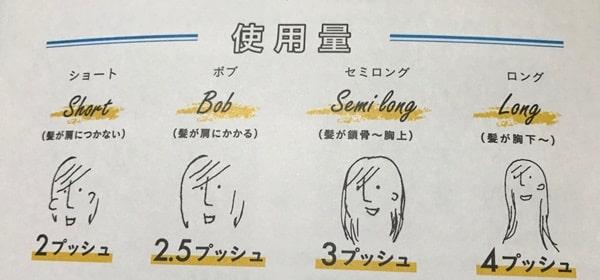 haru使用量の目安の図